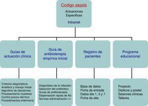 Actuaciones específicas del programa Código Sepsis.