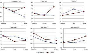 Changes over time of hemodynamic parameters as strategy used. EPLS, early protective lung strategy; EPHS, early protective hemodynamic strategy; CI, cardiac index; cFT, corrected aortic flow time; PV, peak velocity of aortic flow; MA, mean acceleration of aortic flow; HR, heart rate; MAP, mean arterial pressure (*p<0.05 compared to baseline by two-way analysis of variance for repeated measures; #p<0.05 comparing values between both groups at the end of experiment by Student's unpaired t-test).