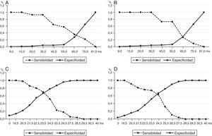 Curvas ROC para la selección del punto de corte de las dispersiones del QRS y el QTc para pronosticar la aparición de arritmias ventriculares graves. A. Análisis de la dQTc para TV. B. dQTc y FV. C. dQRS y TV. D. dQRS y FV.