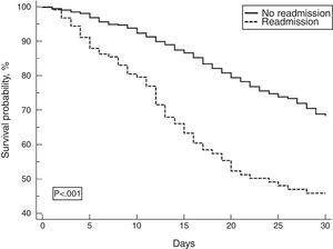 Kaplan–Meier survival curve for patients readmitted and not readmitted by the thirtieth day of hospitalization.