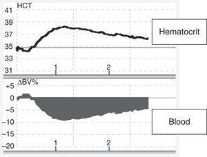 Changes in blood volume in plasmapheresis with albumin replacement fluid using an online volume monitor. Variation in blood volume (Crit-Line®). Starting plasmapheresis in a patient with a myasthenic crisis and replacement with 5% albumin solution. There is an abrupt drop in blood volume (about 10%), probably mediated by the transfer of fluids from the vascular space to the interstitial space due to the drop in the colloid osmotic pressure.