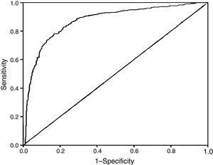 Schematic of the ROC curve for ACS prediction by TAFI. The area under the ROC curve of TAFI for predicting ACS was 0.872 with sensitivity of 75.83% and specificity of 72.57%.