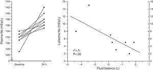 Linear regression analysis of 24h fluid balance and Δ natremia after the first dose of tolvaptan.