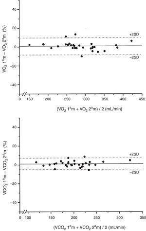 Representación gráfica, según Bland y Altman, de las diferencias en porcentaje de los 2 valores consecutivos del V˙O2 y la V˙CO2 de cada paciente medidos a una FiO2 de 0,4 respecto al valor medio de ambas mediciones en mL/min.
