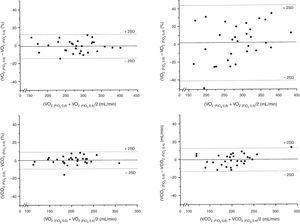 Representación gráfica, según Bland y Altman, de las diferencias en porcentaje de los 2 valores del V˙O2 y la V˙CO2 de cada paciente medidos a una FiO2 de 0,4 y 0,6 y a una FiO2 de 0,4 y 0,8 respecto al valor medio de ambas mediciones en mL/min.
