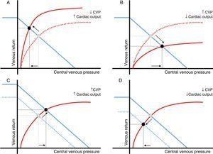 Relationship between changes in central venous pressure and cardiac output. Central venous pressure (CVP) is defined by the relationship between the right ventricular function (red) and venous return curves (blue). Intersection of both curves (black dot) determines a unique value of CVP and cardiac output. Changes in cardiac output and CVP in the same direction mainly reflect variations in the venous return (peripheral function). Changes in cardiac output and CVP in opposite directions are usually the result of a variation in cardiac function (central function). A: cardiac function improvement&#59; B*: cardiac function worsening&#59; C: venous return increase&#59; D: venous return decrease. *In this particular scenario, an increase in extravascular pressure should be also considered (air trapping, intraabdominal hypertension, etc.). In these circumstances, transmural pressure and cardiac preload could be reduced.