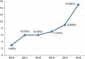 Número de pacientes que recibieron soporte con membrana de oxigenación extracorpórea veno-arterial (ECMO-VA) entre los años 2010-2015. Los resultados se expresan en número (porcentaje).