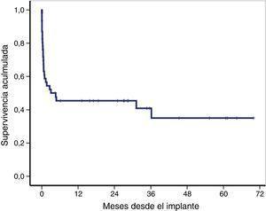 Supervivencia global de toda la cohorte desde el implante de la membrana de oxigenación extracorpórea veno-arterial (ECMO-VA). La supervivencia global a los 30 días, 12 y 36 meses es del 59, 46 y 41%, respectivamente.