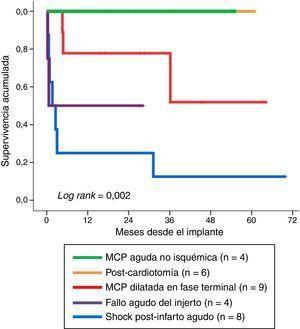 Supervivencia global de los pacientes tras la retirada de la membrana de oxigenación extracorpórea veno-arterial (ECMO-VA) en función del tipo de indicación de la asistencia.