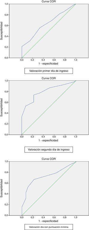 Áreas bajo la curva ROC (AUC) obtenidas según tipo de valoración.