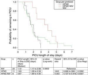 Kaplan–Meier analysis of PICU LOS (days). Per protocol sub-group analysis.