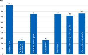Porcentaje de presencia de documentos de consentimiento informado en los SMI de nuestra muestra.