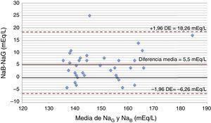 Diagrama de Bland-Altman. DE: desviación estándar&#59; NaB: natremia obtenida por el analizador central&#59; NaG: natremia obtenida por gasómetro.