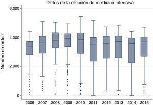 Datos de la distribución de números de orden de elección de medicina intensiva por año de convocatoria.