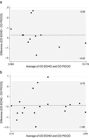 Discrepancy between PiCCO and ECHO cardiac output measures with a temperature ≥36°C (a) and <36°C (b).