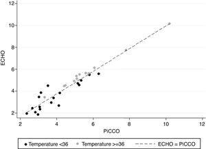 Scatterplot of PiCCO versus ECHO cardiac output measures, considering the groups of temperature <36°C and ≥36°C. Dashed line represents the line where ECHO and PiCCO have equal values.