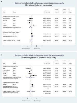 Hipotermia inducida en la parada cardiaca recuperada. Mortalidad y recuperación neurológica (metaanálisis con modelo de efectos aleatoriosa). A) Efecto de la hipotermia sobre la mortalidad. B) Efecto de la hipotermia sobre la recuperación neurológica. Además de los intervalos de confianza se incluyen los intervalos predictivos estimados. a El modelo de efectos aleatorios penaliza los estudios de gran tamaño muestral y bajo riesgo de sesgos, como el de Nielsen, frente a los estudios pequeños y de alto riesgo de sesgos.