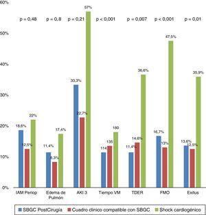 Diferentes complicaciones y evolución según los subgrupos de diagnóstico. AKI 3: Acute Kidney Injury 3; FMO: fracaso multiorgánico; IAM periop: infarto agudo de miocardio perioperatorio; TDER: técnicas de depuración extrarrenal; Tiempo VM: tiempo de ventilación mecánica en minutos; SGBC: síndrome de bajo gasto cardiaco.