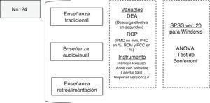 Diagrama de flujo de la investigación. PCC: porcentaje de compresiones correctas; PMC (mm): profundidad media de la compresión (milímetros); PRC: porcentaje de reexpansión correcta; RCM: ratio de compresiones por minuto.