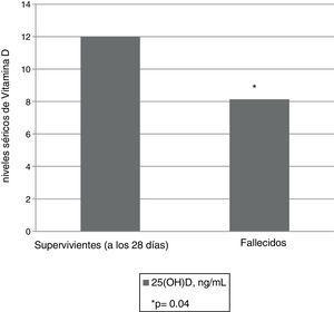 Niveles séricos de 25(OH)D al ingreso en el SMI en pacientes supervivientes y fallecidos (a los 28 días del ingreso en la UCI).