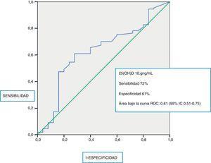 Curva ROC de mortalidad a los 28 días en función del valor de 25(OH)D. Punto de corte de máxima sensibilidad (72%) y especificidad (61%): 10,9ng/mL.