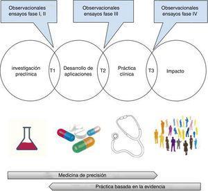 Investigación traslacional: del laboratorio al impacto en salud. T1-T3: investigación traslacional tipo 1-tipo 3. Imágenes obtenidas bajo licencia CC0 a través de pixabay (https://pixabay.com).