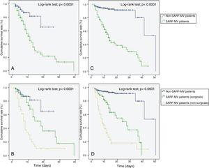Kaplan–Meier analysis depicting the impact of severe acute respiratory failure requiring invasive mechanical ventilation on intensive care unit survival – all patients (A), intensive care unit survival – subgroup patients (B), hospital survival – all patients (C), and hospital survival – subgroup patients (D). SARF-MV: severe acute respiratory failure requiring invasive mechanical ventilation.