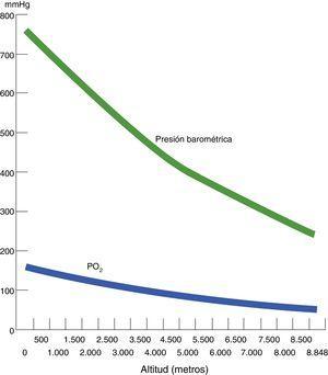 Correlación entre altitud, presión atmosférica o baromética, presión parcial de oxígeno atmosférico (PO2).