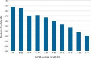 Distribución de la tasa de mortalidad estandarizada por deciles de riesgo de mortalidad SAPS3.