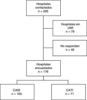 Flujo de la muestra. CASI: computer-assisted self interviewing&#59; CATI: computer-assisted telephone interviewing&#59; UMI: Unidad de Medicina Intensiva.