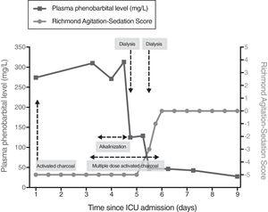 Time course of phenobarbital plasma levels (left y-axis) and patient consciousness (Richmond Agitation-Sedation Scale, right y-axis). There was a dramatic decrease in phenobarbital plasma levels after two hemodialysis sessions, concomitant with neurological status improvement.