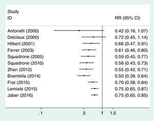 Cumulative meta-analysis, fixed-effects model, of the example shown in Table 3.