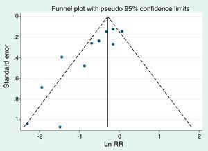 Funnel plot of the example of Table 3.