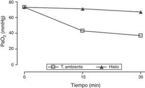 Medida de PaO2 en muestras de sangre arterial conservadas a temperatura ambiente o en hielo. Ambas muestras fueron extraídas al mismo tiempo (FiO2 1, leucocitosis 688.000 células/μl). Se realizó análisis gasométrico inmediatamente después de la extracción y posteriormente a los 15 y 30min. FiO2: fracción inspirada de oxígeno; PaO2: presión parcial de oxígeno en sangre arterial; T. ambiente: temperatura ambiente.