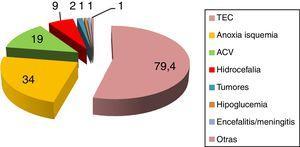 Entidades que predisponen al desarrollo de hiperactividad simpática paroxística. ACV: accidente cerebrovascular&#59; TCE: traumatismo craneoencefálico. Fuente: Perkes et al.2.