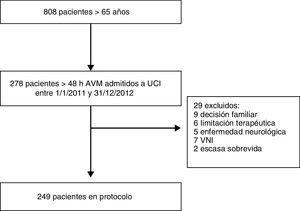 Gráfico de flujo de pacientes elegibles y excluidos del protocolo.