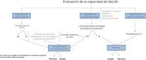 Propuesta de obtención de CI para la investigación en pacientes críticos. CI: consentimiento informado.