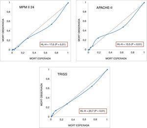 Gráfico de calibración MPM II-24, APACHE II y TRISS. Se añade valor del test H de Hosmer-Lemeshow. A las 24h de ingreso en UCI.
