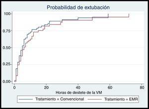 Probabilidad de extubación según el tratamiento administrado.