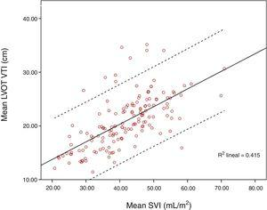 Correlation between mean LVOT VTI and SVI. Dash lines denote 95% confidence interval.