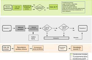 Mapa de proceso del traspaso de información.