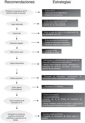 Recomendaciones y estrategias para mejorar el traspaso de información durante el pase de guardia.