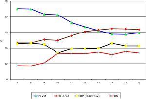 Evolución de la proporción de cada una de las IRAS con respecto al total de las IRAS controladas en el registro ENVIN-UCI. N-VM: neumonía relacionada con ventilación mecánica; ITU-SU: infección del tracto urinario relacionada con sonda uretral; BP: bacteriemia primaria; BOD: bacteriemia de origen desconocido; BCV: bacteriemia relacionada con catéter vascular; IRAS: infecciones relacionadas con la asistencia sanitaria; ENVIN-UCI: Estudio Nacional de Vigilancia de Infección Nosocomial en Unidades de Cuidados Intensivos.
