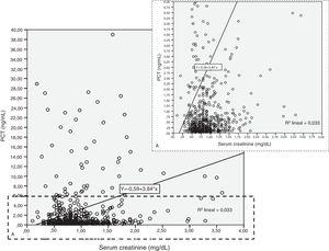 Scatterplot of creatinine (x axis) vs. procalcitonin (PCT). Each point in the scatterplot represents the value of two variables for a given observation. The low rank Spearman correlation coefficient (rho=0.18) confirms that Cr and PCT are not correlated strongly.