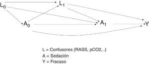 Diagrama representativo de las variables confusoras tiempodependientes en los estudios observacionales. A0 es la variable a estudio o exposición; Y es el desenlace de interés; L0 representa las variables que modifican la variable a estudio en función del tiempo.