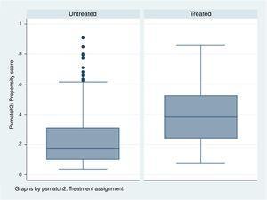 Gráfico de diagrama de cajas que sirve para comparar —en este caso para observar— que los pacientes tratados (treated) con los bloqueantes neuromusculares son distintos a los pacientes que no han sido tratados (untreated) con bloqueantes neuromusculares (NMB).