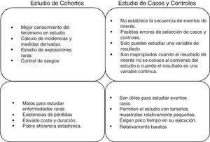 Diferencias entre estudios de cohortes y de casos control.