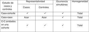 Condiciones de los estudios de casos y controles.