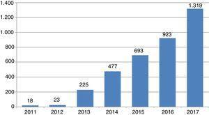 Evolución del número de revistas depredadoras existentes entre 2011 y 2017.