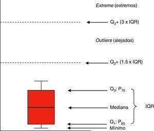Representación de diagrama de caja o boxplot. Q1: cuartil 1 (equivale a P25: percentil 25); Q3: cuartil 3 (equivale a P75: percentil 75); IQR: rango intercuartílico (diferencia entre Q3–Q1).